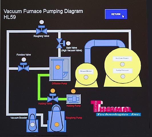Heat Treating Furnace Flow
